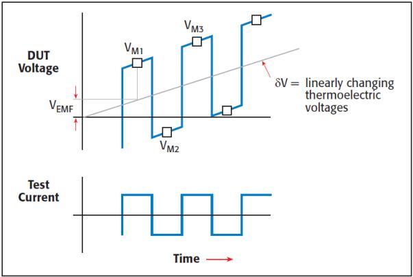 交流与直流测量方法的比较――直流反转监测法1