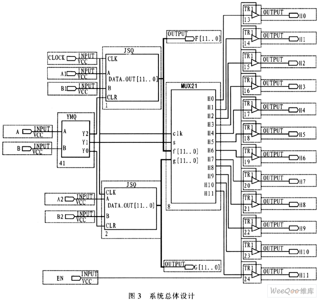 CPLD在双轴位置检测系统中的应用