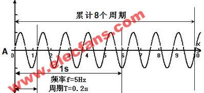 频率计数器测量功能介绍