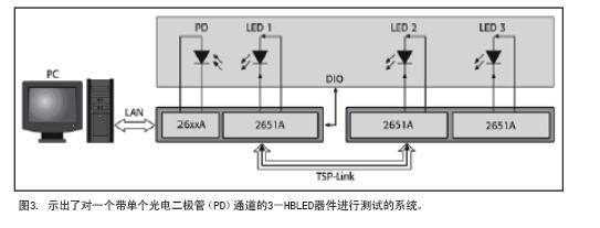 单器件的LED测试系统