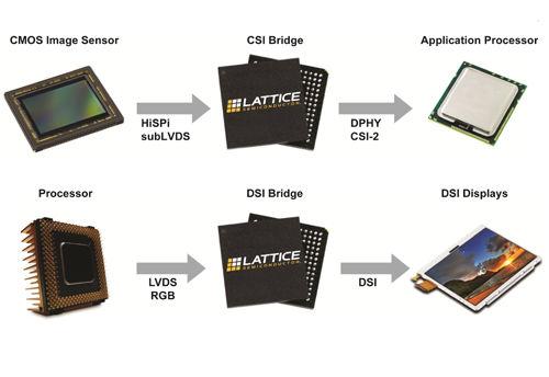 莱迪思推出基于FPGA的三款全新参考设计