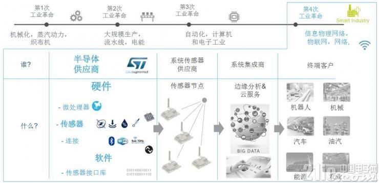 瞄准先进工业感测:ST工业级MEMS传感器给你不低于10年供货承诺