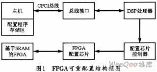 一种基于VC++程序的FPGA重配置方案设计