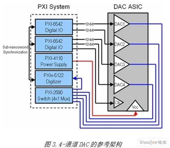 自动化测试的模块化仪器系统设计指南