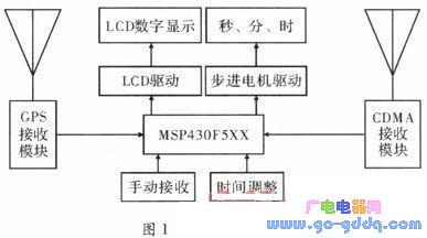 单片机在GPS和CDMA计时系统的设计