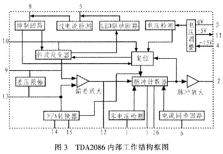 基于TDA2086相位控制器的D86型干点分析仪的设计