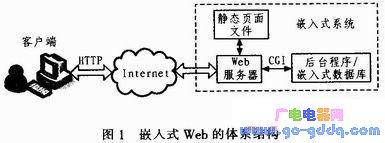 基于ARM嵌入式系统的一种远程可控电源插座设计