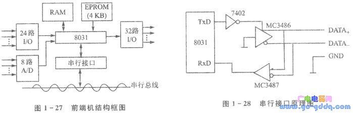 IBM-PC/XT机与单片机通信系统的设计方案