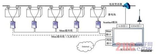 嵌入式技术在电流传感器蓄电池中的应用