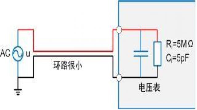 在射频中如何实现功率的精确测量