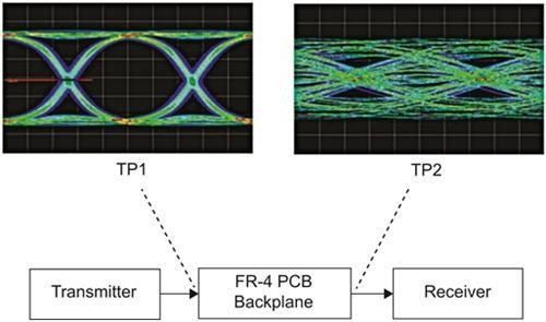 基于宽频率范围矢量网络分析仪的高速互联测试
