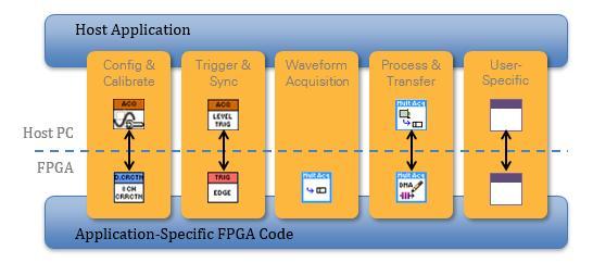 运用示波器和用户可定义的 FPGA 提高测量质量与速度