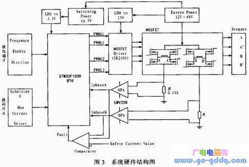 基于STM32F103RB单片机的、细分度可调的步进电机驱动器设计