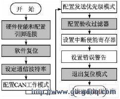 AT90CAN的CAN通信模块驱动设计及C编程