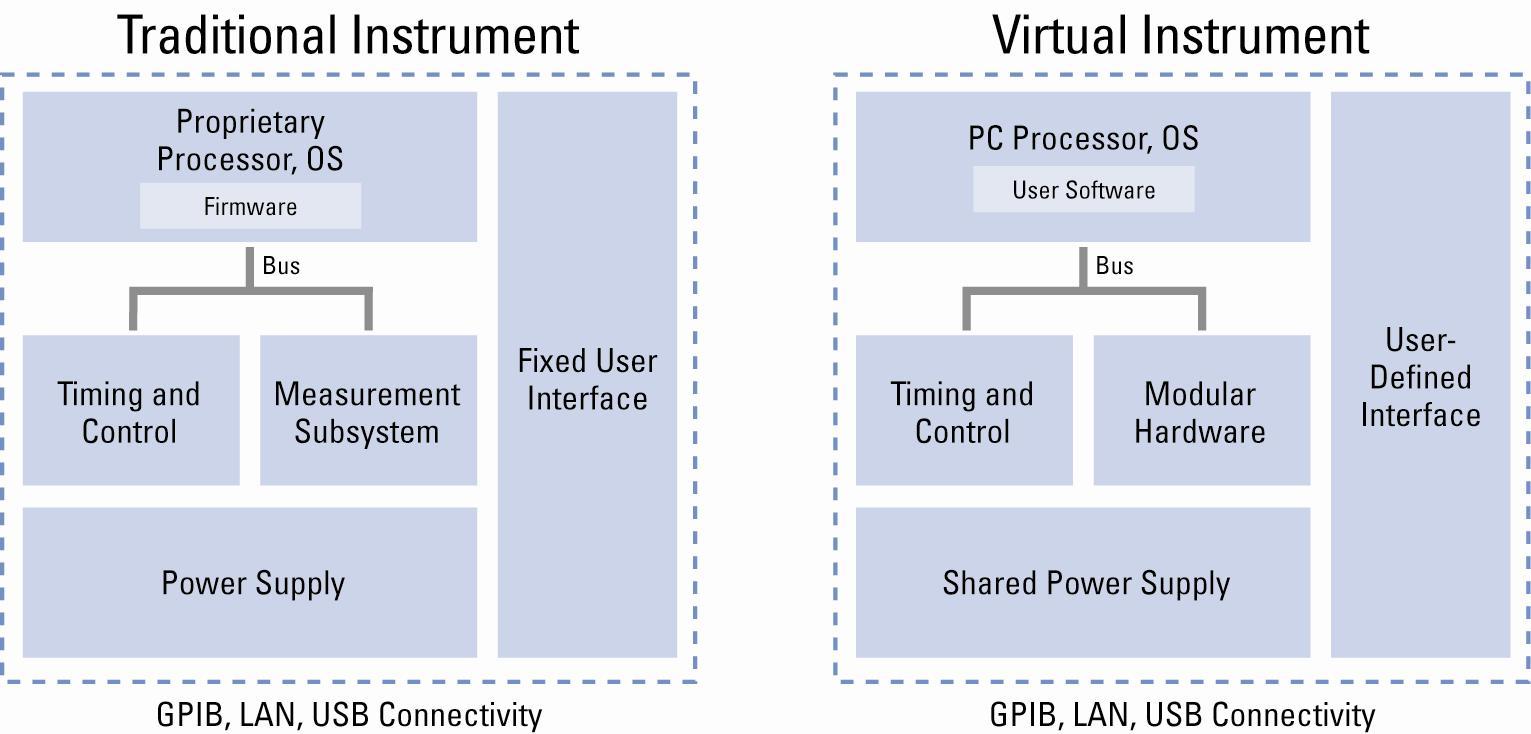 虚拟仪器设计 1 �C 虚拟仪器概念