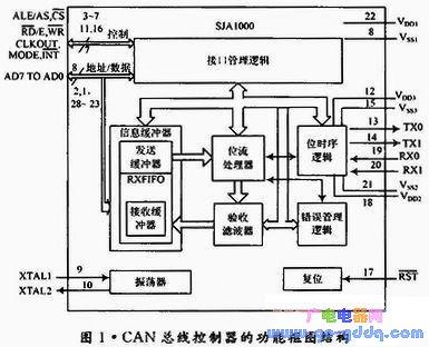 基于Verilog HDL的CAN总线控制器设计