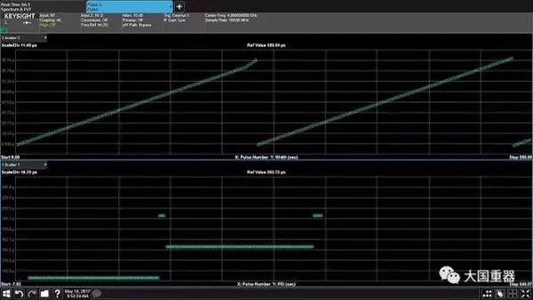 射频测量技术正成为现代雷达和电子战信号设计验证的趋势