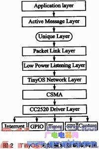 基于STM32和CC2520的TinyOS移植方法
