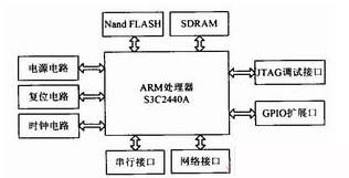 嵌入式系统与ZigBee无线技术相结合的通用网络测控