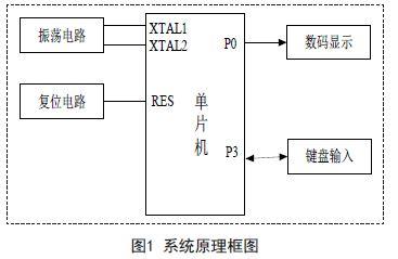 简易4×4行列式键盘控制电路设计