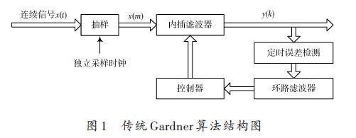 基于FPGA的通用位同步器设计方案(一)