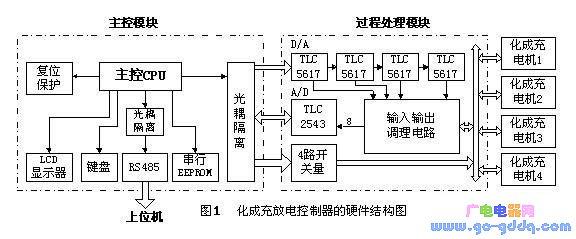 单片机及外围串行设备组成的多回路微控制器的设计方案