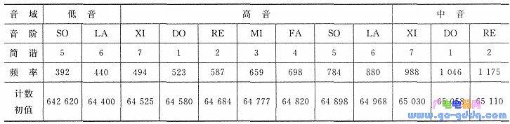 单片机发音电路及程序设计方案