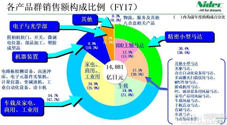 日本电产:从精密马达到汽车电机,我们都力争第一