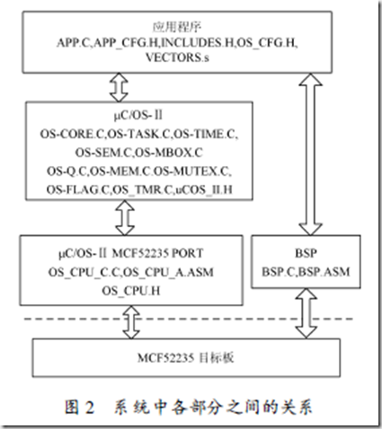 典型范例:uCOSii在Coldfire MCF52235上的移植