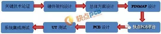 PCB设计中高速背板设计过程