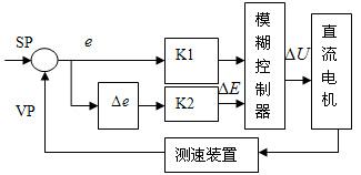 基于LabVIEW的直流电机模糊控制系统设计
