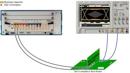 PCIE3.0的接收端容限测试