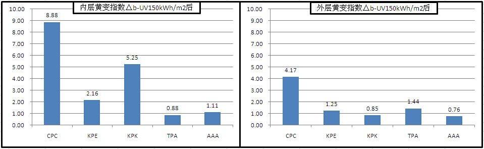 背板环境老化测试分析之系列—黄变篇