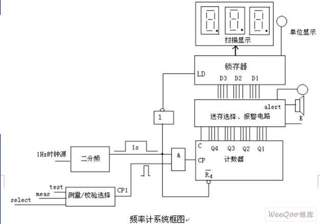 数字频率表设计方法