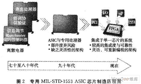 航空电子系统设计中FPGA技术的应用