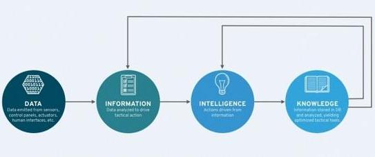 物联网:数据淘金――从数据中挖掘有效信息