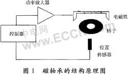 一种新型的磁悬浮轴承磁场均匀性测试仪