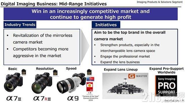 索尼将在未来三年投90亿美元于传感器 目标成为顶级相机制造商