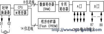 PIC8位系列单片机的基本组成和应用