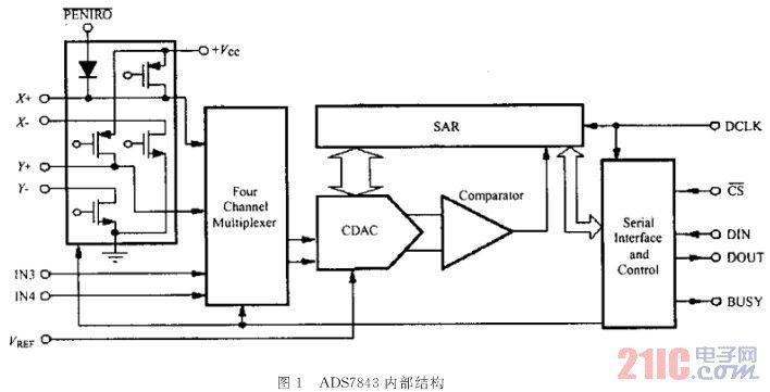Linux操作系统中触摸屏控制器驱动程序设计的编程方法