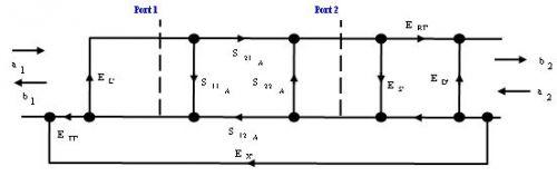基于网络分析仪提高低噪放的测量精度
