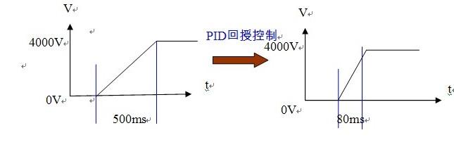 静电测试技术在LED品质提升中的应用