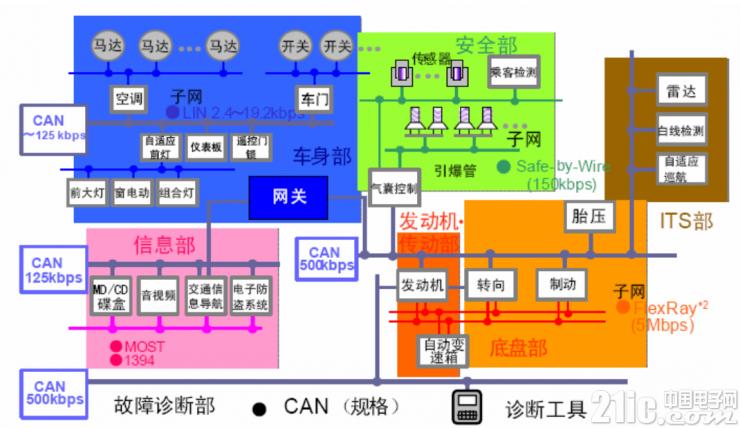 整车复杂的CAN网络  二、CAN总线不一致的危害