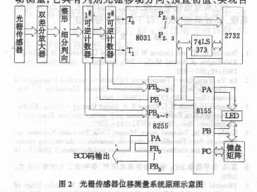 光栅传感器在位移自动测量系统中的应用