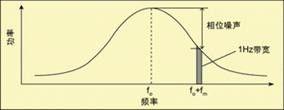 相位噪声的时域测量方法