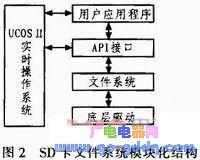 基于ARM9和μC/OS-II的SD卡文件系统的实现