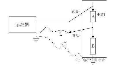 示波器测量应用时的一个问题
