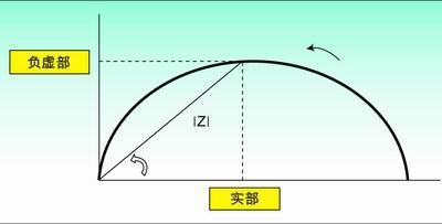 阻抗测量方法在传感器技术中地应用