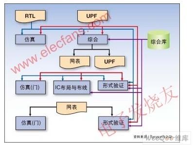 采用统一功率格式的SoC的低功耗设计方案
