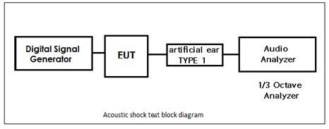 Acoustic Shock测试简介
